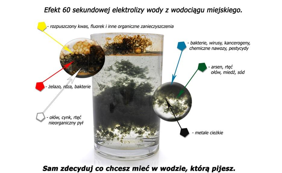 Elektroliza wody szklanka